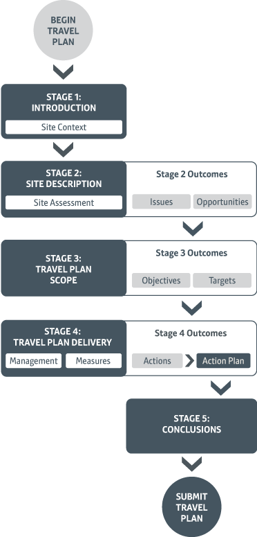 Stages in Travel Plan design process